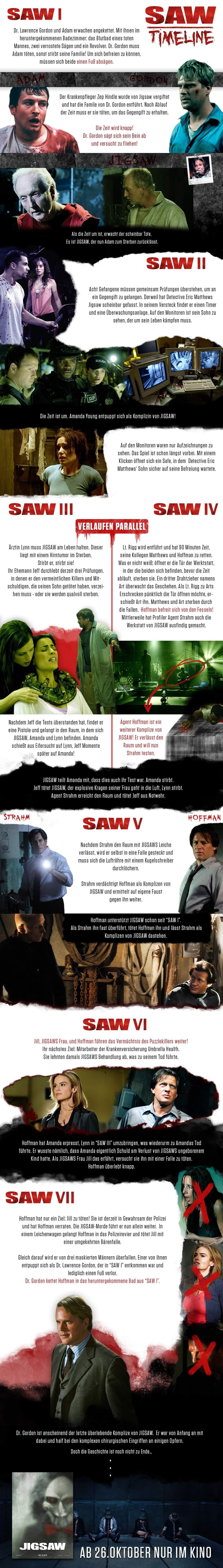SAW Timeline als Bild