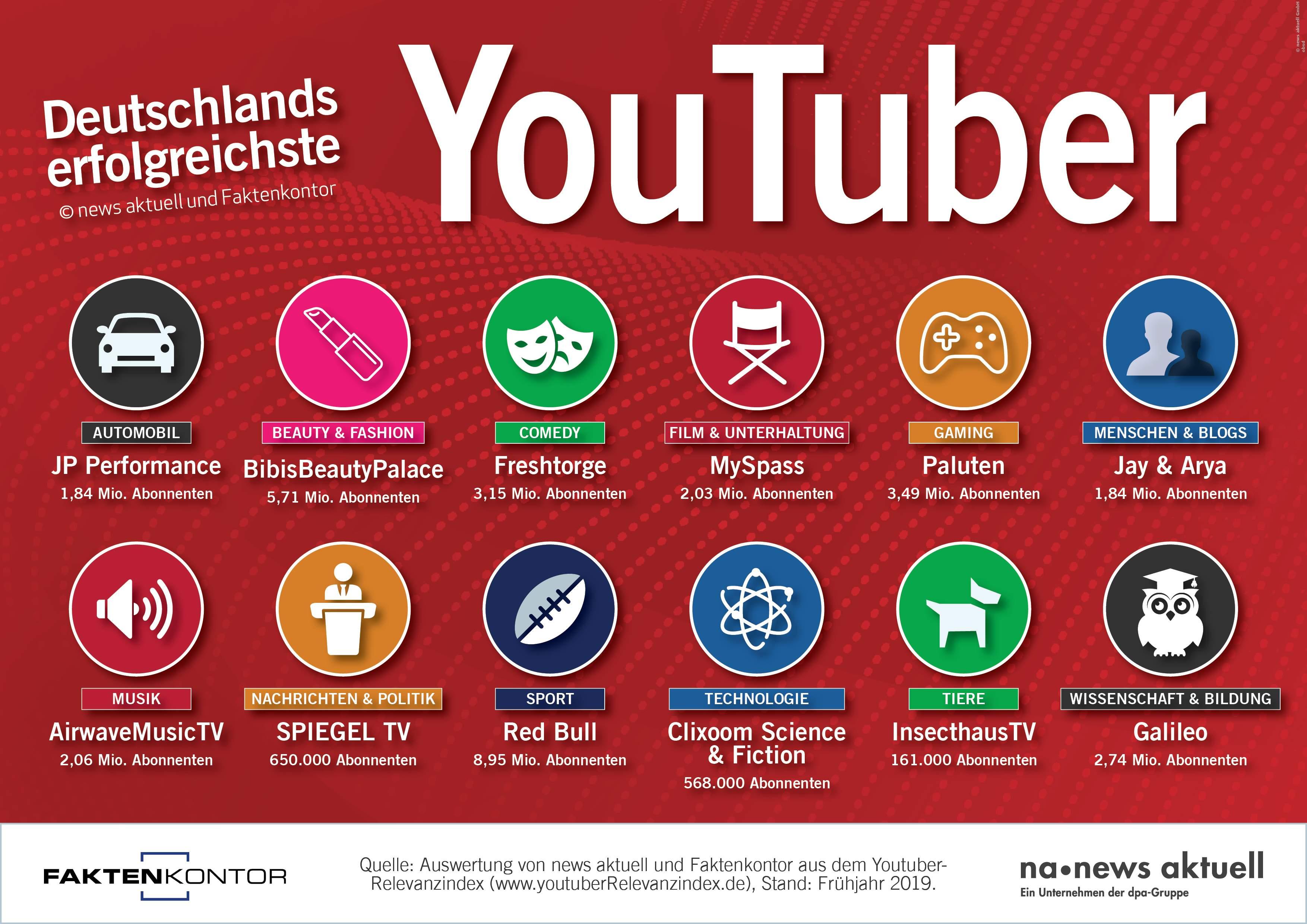 YouTube Studie Übersicht
