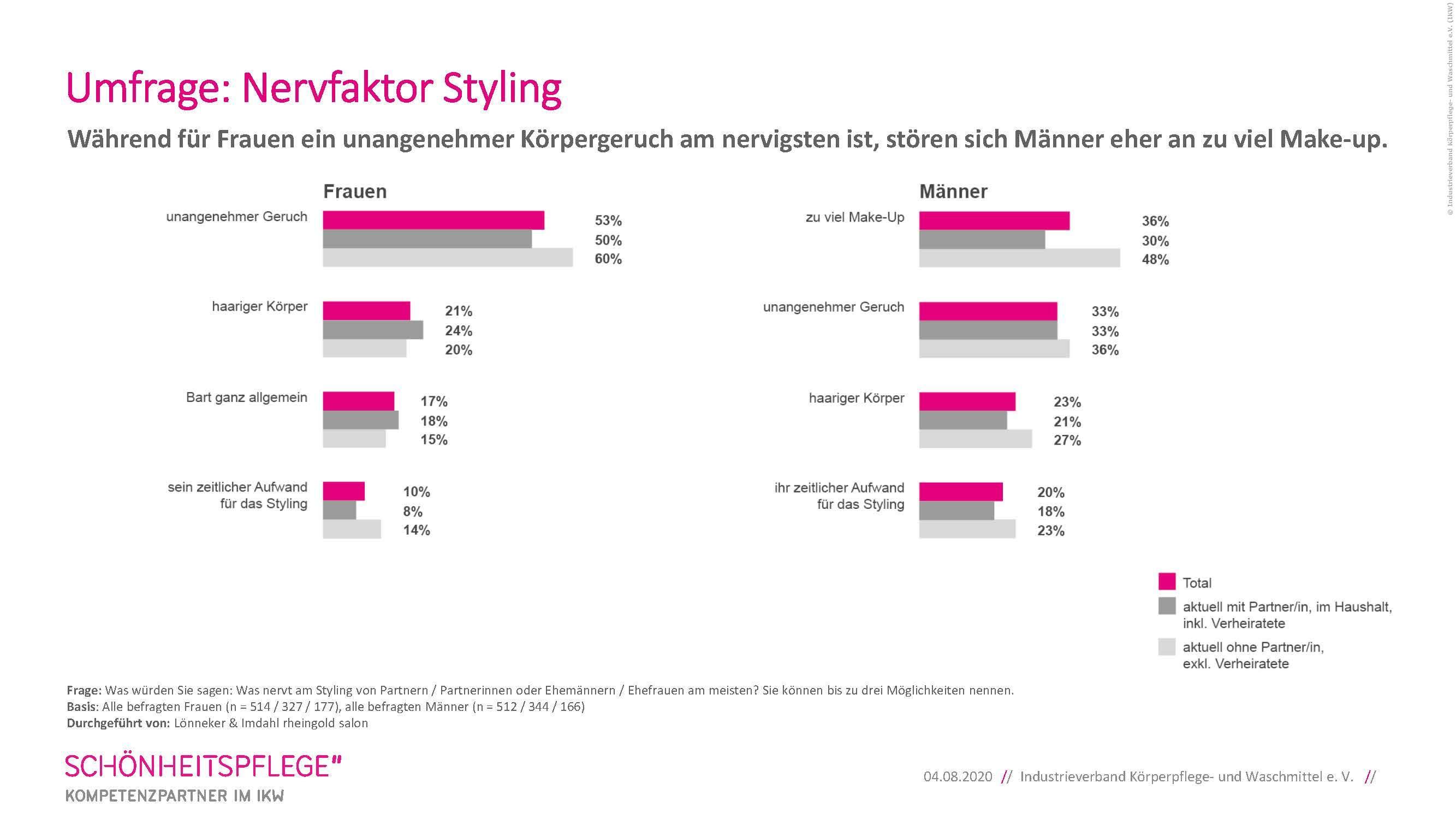 Grafik Styling-Umfrage