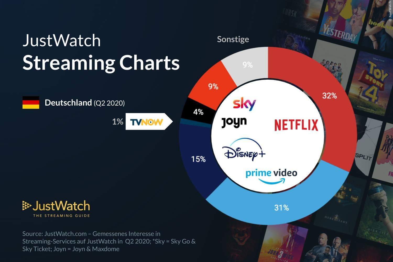 Streaming Markt Jan-Jun 2020