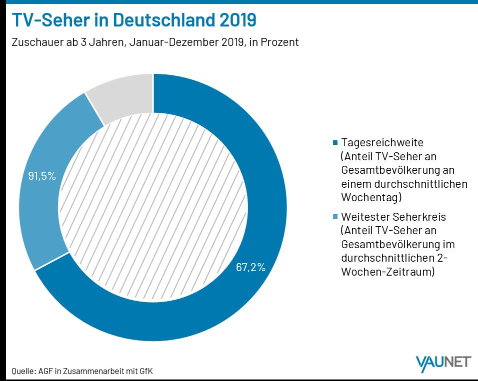 STUDIE: Fernsehen und Radiohören sind Lieblingsbeschäftigung der Deutschen - Bild 1 von 5